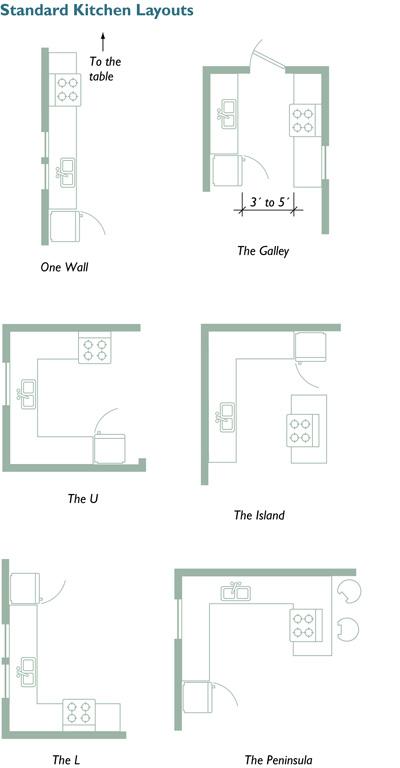 Small Kitchen Layout Plans