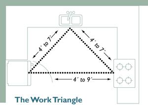 Kitchen set design kitchen set layout atau denah kitchen for Kitchen work triangle