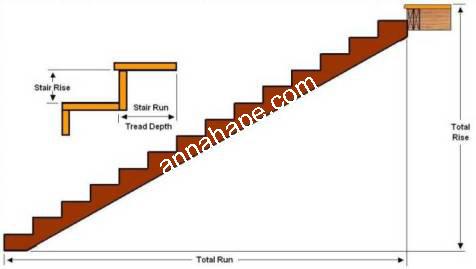 Gambar elevasi tangga ANNAHAPE STUDIO Desain Rumah