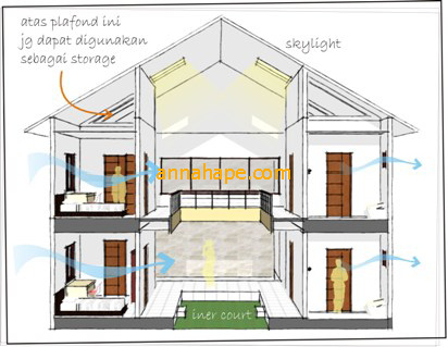 layout rumah kos submited images