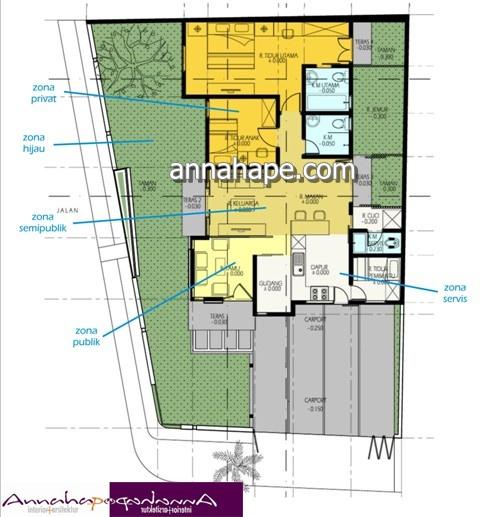 dari zoning ke layout